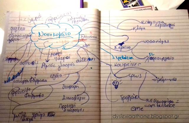 νοητικός, χάρτης, λεξιλόγιο, δυσλεξία