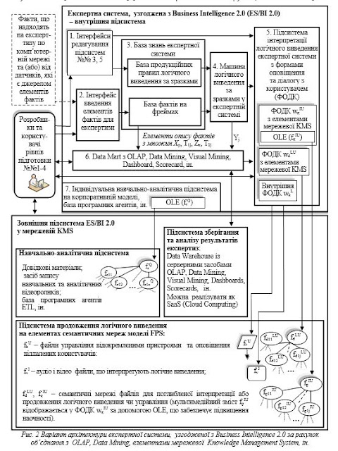 Business Intelligence 2.0 і експертна система