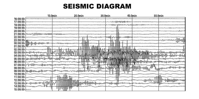 Soal Potensi Gempa Bumi Megathrust Magnitudo 8,7 di Jakarta, Ini Penjelasan BMKG