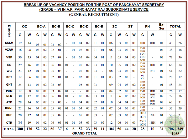 A.P Panchayat Secretary Notification and District wise vacancies caste wise