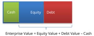 Perhitungan Enterprise Value