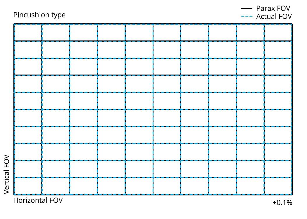 Геометрические искажения объектива Irix 150mm f/2.8 Macro 1:1