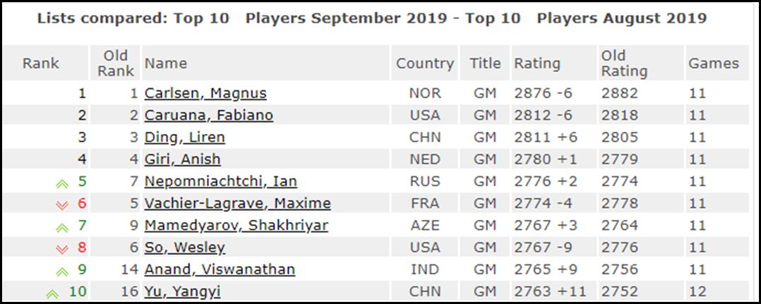 Le Top 10 du classement Elo FIDE des échecs au 1er septembre 2019