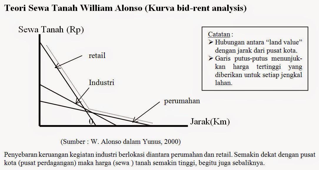 Teori Sewa Tanah William Alonso (bid-rent analysis)