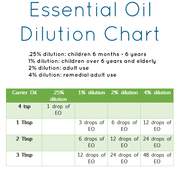 Carrier oils ensure that essential applied topically are comfortable dilution with  oil does not dilute the effect of also young living what used for rh mkaymcleodspot