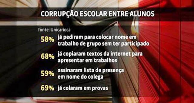 Pesquisa - Corrupção Escolar entre Alunos