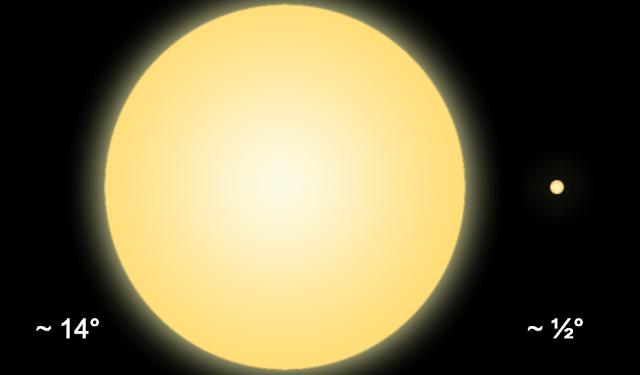 Nếu bỗng nhiên Mặt Trời và Trái Đất có khoảng cách bằng với khoảng cách của Tàu thăm dò Parker khi ở gần Mặt Trời nhất, thì thay vì Mặt Trời chỉ có đường kính góc là 1/2 độ trên bầu trời, nó trở nên to hơn đến 14 độ. Nói cho dễ hiểu: tức là Mặt Trời sẽ to lớn hơn 28 lần trên bầu trời nếu Trái Đất ở khoảng cách của tàu Parker vào lúc nó đến gần Mặt Trời nhất. Bạn hình dung được sức nóng của Mặt Trời chưa? Đồ họa: Wikipedia/CC BY-SA 3.0.