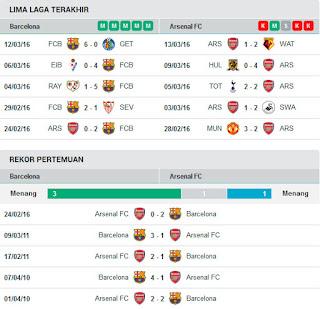 AGEN BOLA TERPERCAYA - PREDIKSI BARCELONA VS ARSENAL 17 MARET 2016