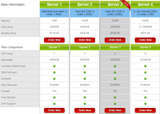 Dedicated Servers, Features, pricing, JixHost