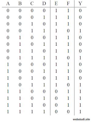 contoh soal gerbang logika 5