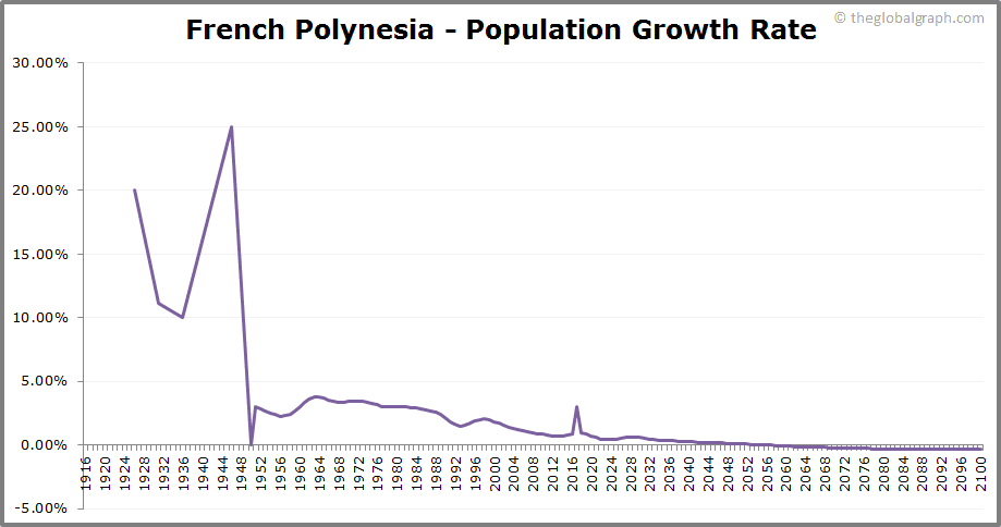 French Polynesia  Population Growth Rate