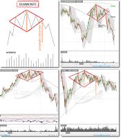 Diamante - Padrão de reversão da análise técnica