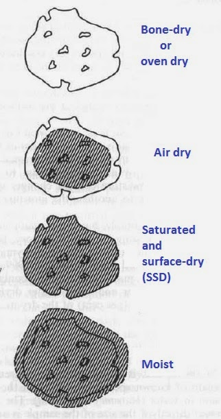 State of Moisture Content of Aggregate for Concrete