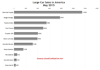 USA large car sales chart May 2015