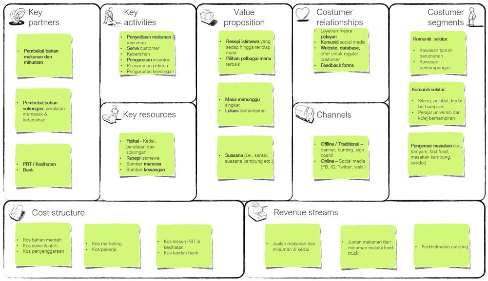 Contoh Bisnis Model Kanvas Makanan - KabarUang