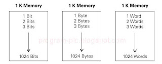 Basic PLC Technical 16 Memory Size