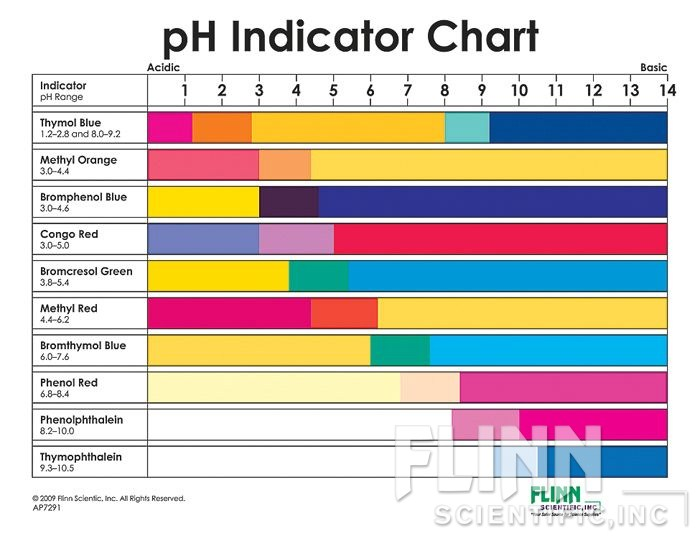 This one about   chemistry domain shows color changes for indicators that you could eat honestly the listed above also found out acid base indicator charts rh foundoutaboutchemistryspot