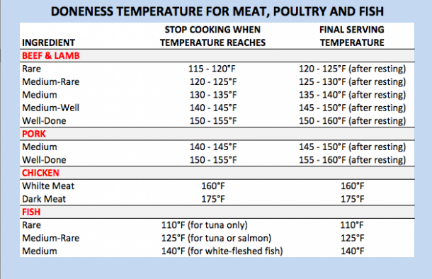 Traeger Recipes By Mike Internal Cooking Temperatures Of Meat