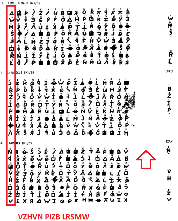 an analysis of the zodiac killer The zodiac killer essay the zodiac is a chart of signs, based on the day of one's birth corresponds with a horoscope the zodiac is also the name of a serial killer, whose identity continues to baffle law enforcement.
