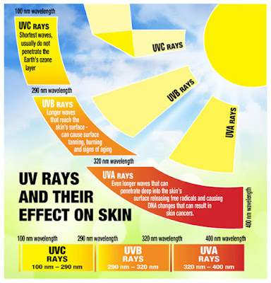 UV-Rays-UV-Light-kya-hai-3