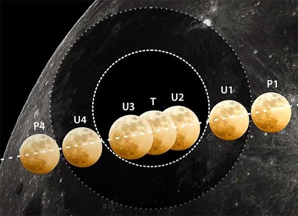 Besok Dini Hari, Gerhana Bulan dengan Durasi Terlama Abad Ini