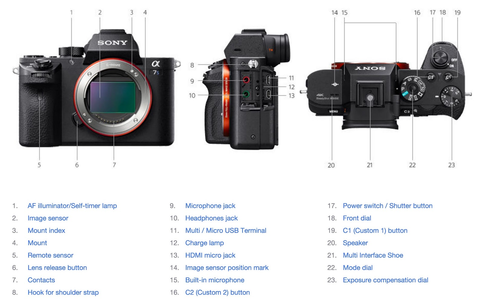 Adventure Nomad: The Newbie's Guide to Setting Up The Sony