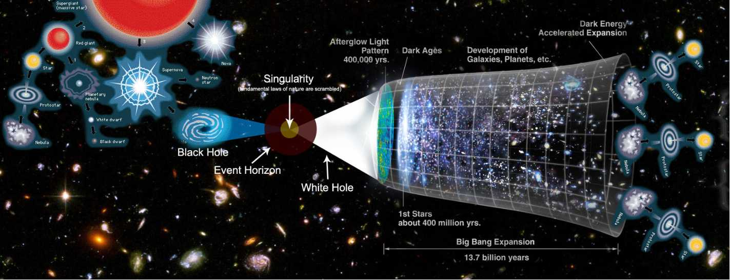 Forget Black Holes: What are White Holes? | Sci-Tech Universe