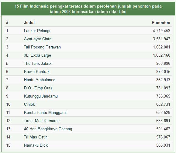 Daftar Film Indonesia Terlaris Tahun 2008