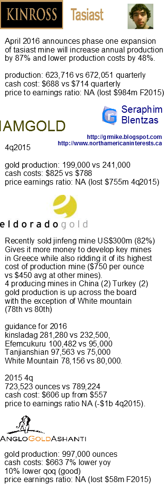 commodities, gold companies, mining companies, mining, spot price, gold price, spot gold, spot silver, anglogold mines, undervalued stocks, commodities rally, metals, platinum, equities, wallstreet, mining production, cash cost, quarterly, quarterly production, earnings, revenue, sales, south africa,