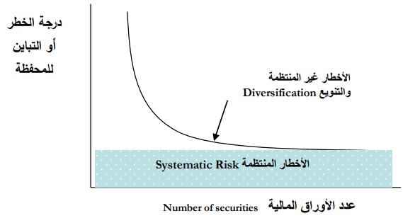 العائد والمخاطرة فى سوق رأس المال والإستثمار أسود البيزنس