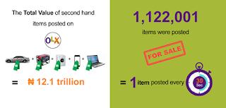 OLX: Nigeria's online secondhand goods market exceeds N12.1trl