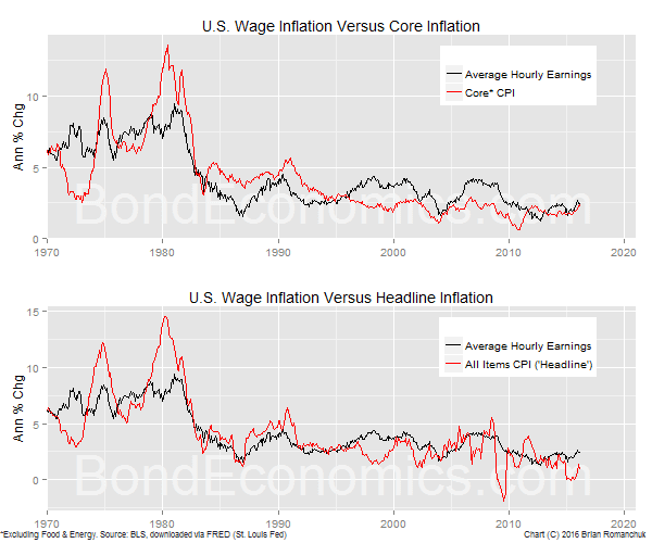Chart: U.S. Wage Inflation Versus Core And Headline CPI