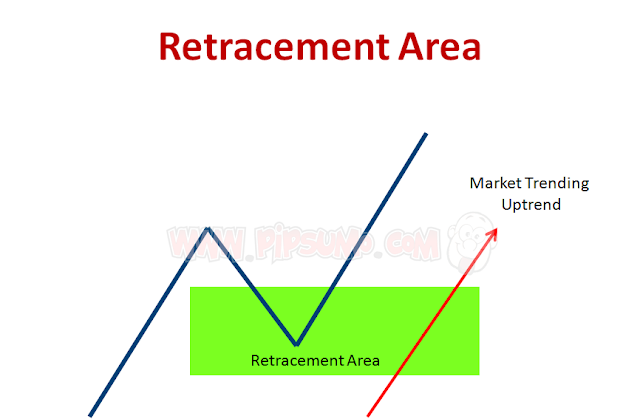 fibonacci retracement area