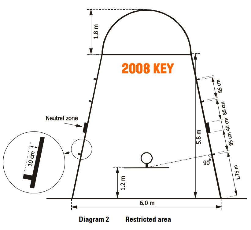 FIBA Key 2008+(1)