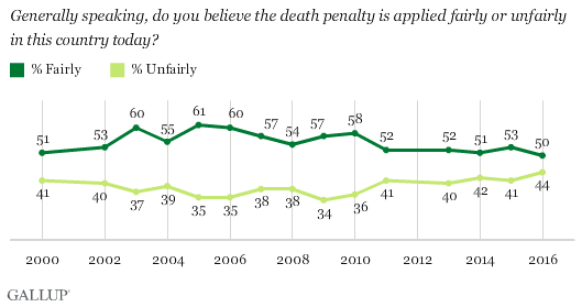 is the death penalty just and applied fairly Although extremely controversial, it has stood the test of time as the definitive penalty numerous countries are at present bring an end their death penalty law.