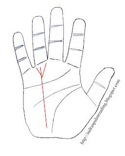 यदि हाथ में किसी भी रेखा पर त्रिशूल पाया जाता है तो वह उस रेखा के गुणों को दुगना कर देता है ! यदि त्रिशूल सूर्य रेखा पर पाया जाता है तो व्यक्ति को अपार सफलता मिलती है |
