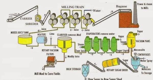 Process Flow Diagram Of Sugar Industry - Wiring Diagram Query