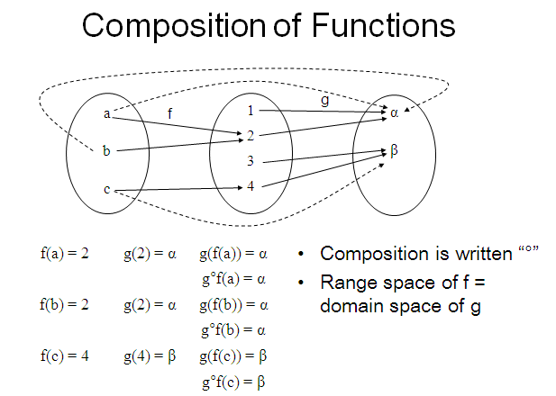 function and relation,notation of function, domain and range,special function,composition of functions,injection