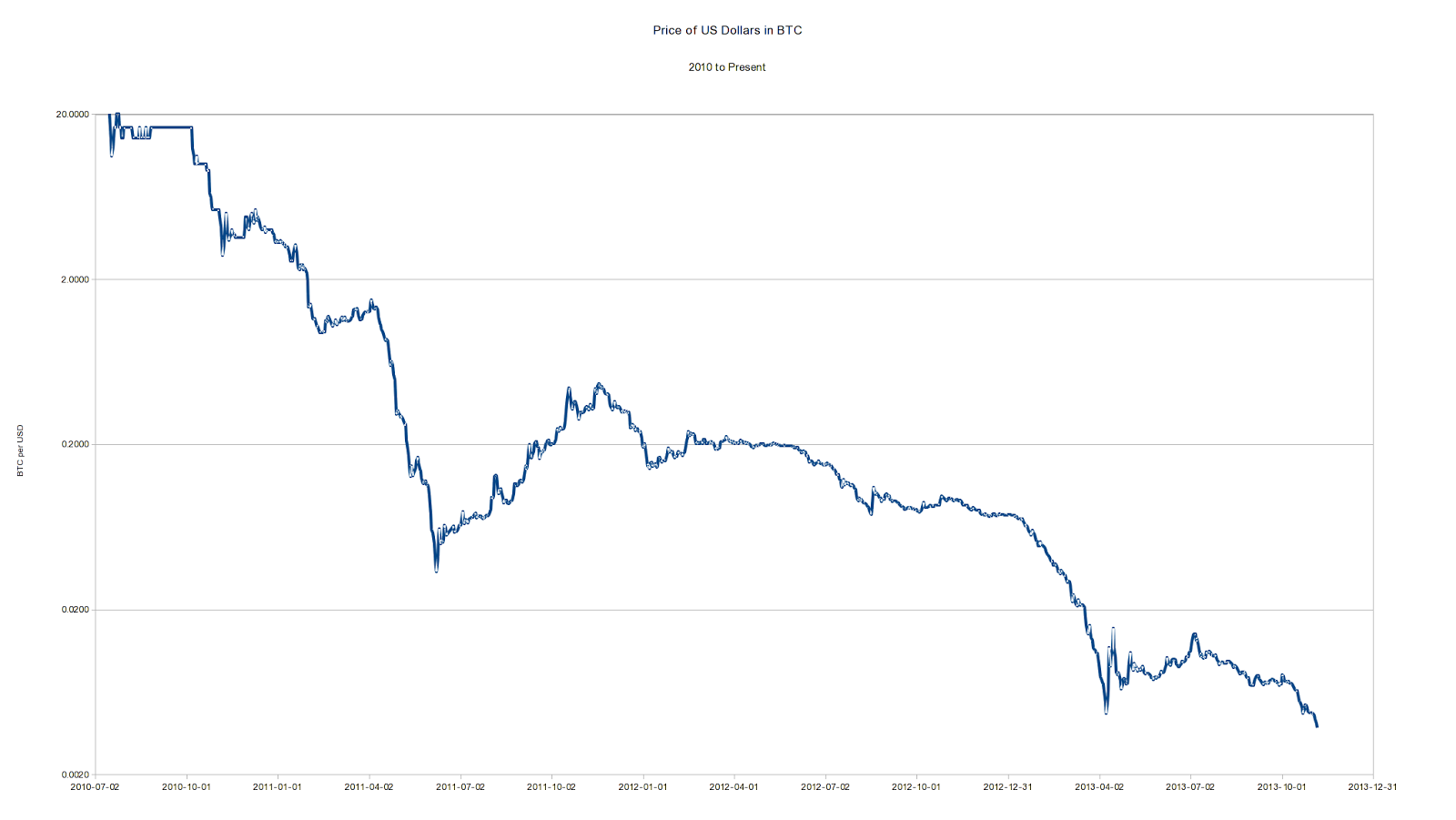 Bitcoin Price Explained Factors That Impact Over The Course Of Time Same Value And