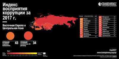 Индекс восприятия коррупции за 2017 г.