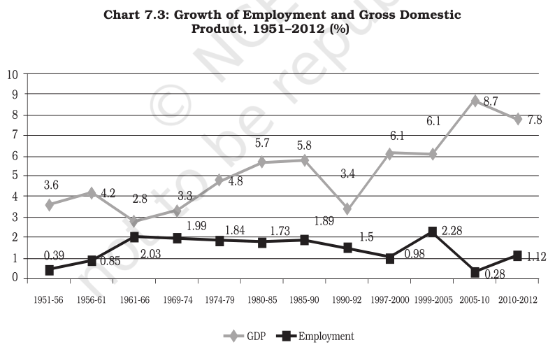 Growth of Employement and GDP 1951-2012