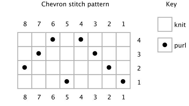 Knit Sock Pattern Using 2 Needles 5mm