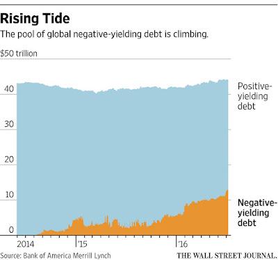negatieve rentevoeten