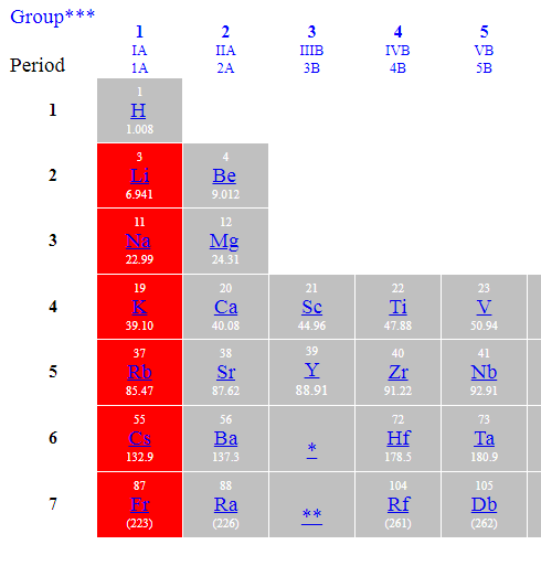 List of all the alkali metals in the periodic table inside chemistry list of all the alkali metals in the periodic table urtaz Image collections