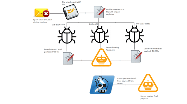 microsoft-office-zyklon-malware