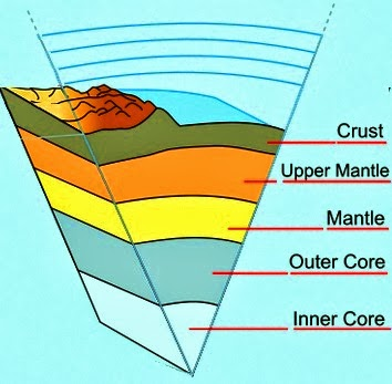 Materials consisting mentle is called soil