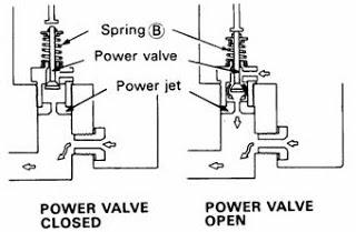 sistem tenaga pada karburator|soal utn sistem bahan bakar bensin|soal utn karburator|sistem bahan bakar bensin|cara kerja karburator|cara kerja sistem tenaga pada karburator|cara kerja power sistem karburator|power valve pada karburator|power valve pada sistem tenaga karburator|
