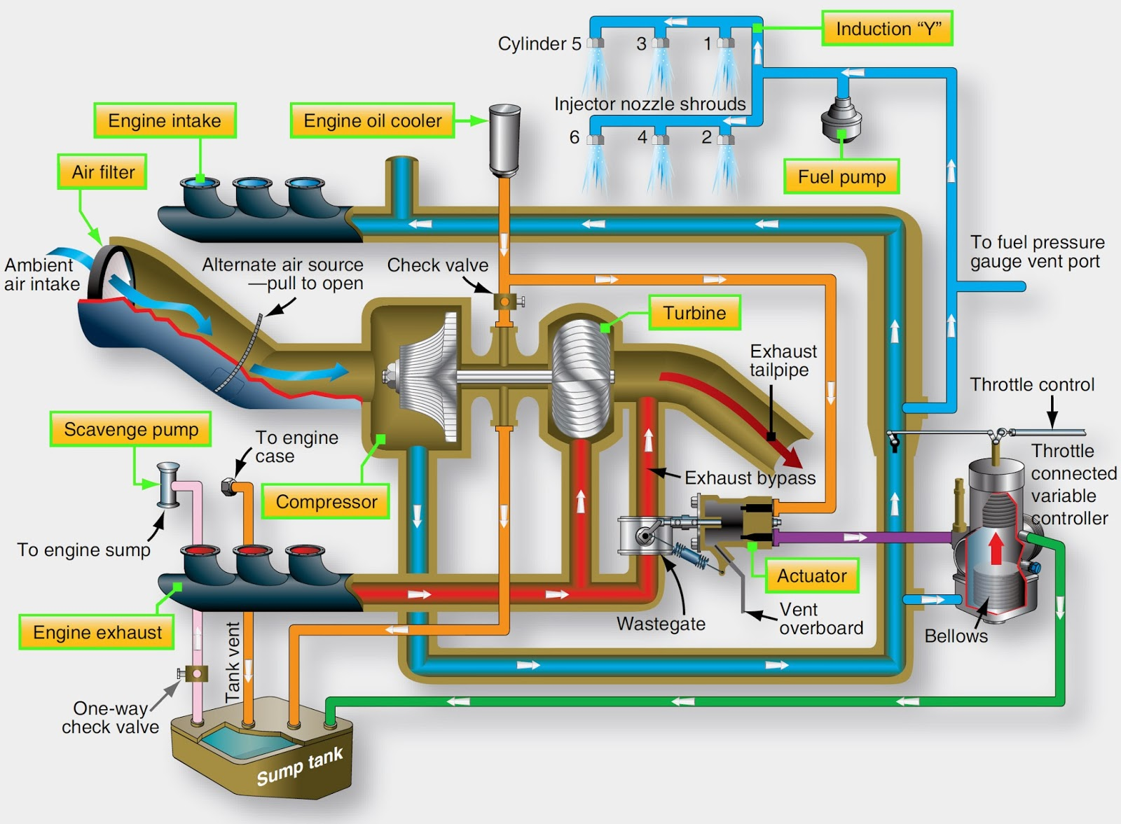 hight resolution of components of a turbocharger system engine