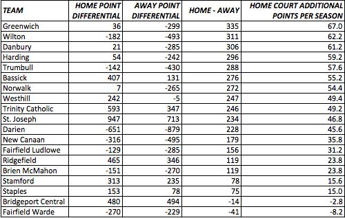 The Blue Wave Sports Blog: FCIAC Basketball Returns: Quantifying