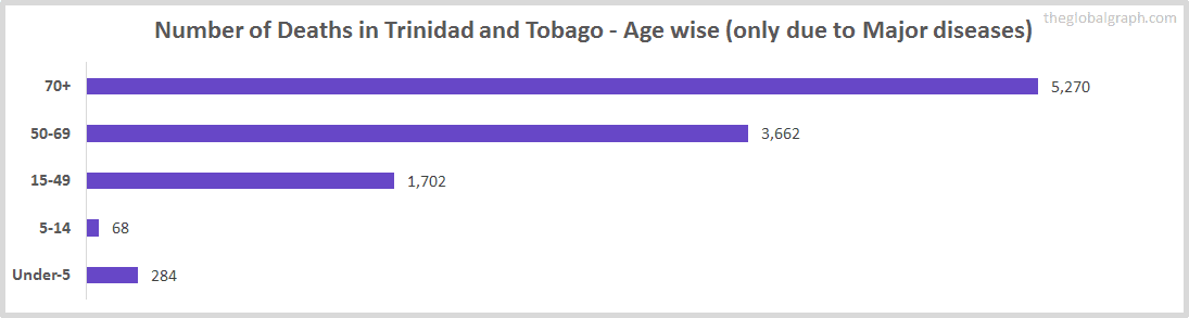 Number of Deaths in Trinidad and Tobago - Age wise (only due to Major diseases)